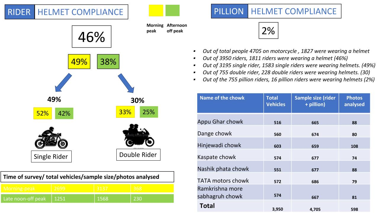 Helmet compliance survey in PCMC